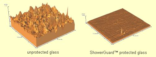 glass surface comparisons